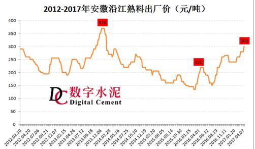 2012-2017安徽沿江水泥熟料价格